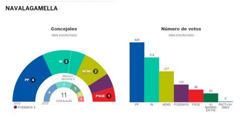 Elecciones 2019 Navalagamella